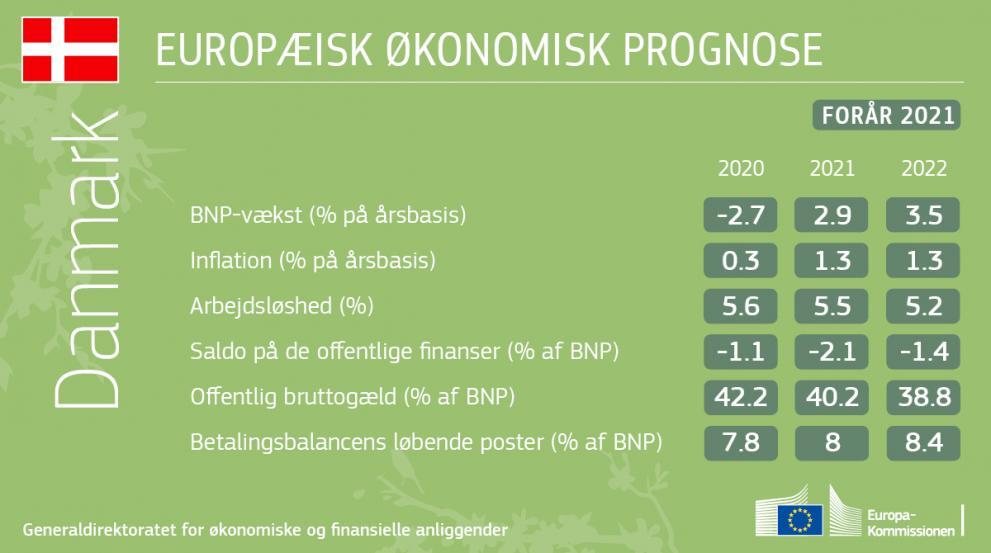 Den økonomiske forårsprognose 2021